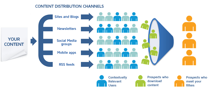Content Distribution Flow Chart