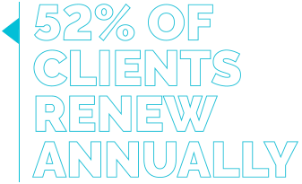 52% of Clients Renew Annually